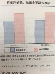 確定拠出年金の運用結果のグラフ